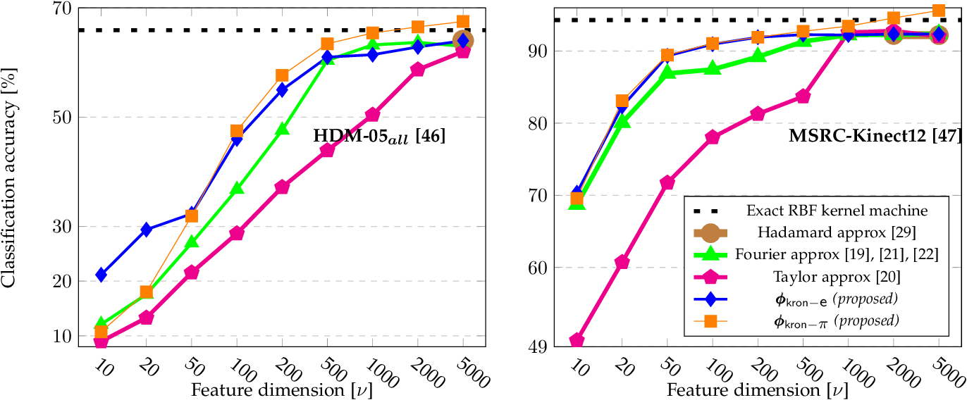 Figure 3 for Scalable and Compact 3D Action Recognition with Approximated RBF Kernel Machines