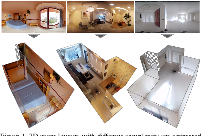 Figure 1 for DuLa-Net: A Dual-Projection Network for Estimating Room Layouts from a Single RGB Panorama
