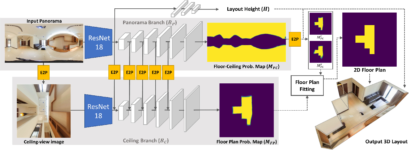 Figure 3 for DuLa-Net: A Dual-Projection Network for Estimating Room Layouts from a Single RGB Panorama