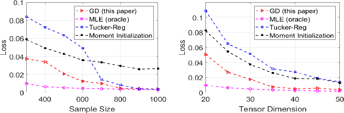Figure 2 for An Optimal Statistical and Computational Framework for Generalized Tensor Estimation