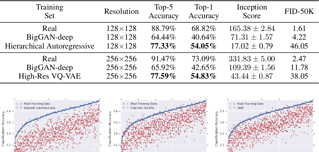 Figure 2 for Classification Accuracy Score for Conditional Generative Models