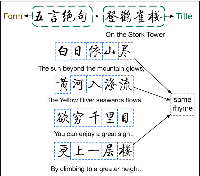 Figure 1 for Generating Major Types of Chinese Classical Poetry in a Uniformed Framework