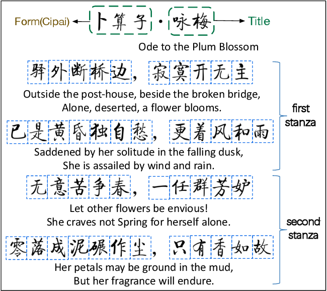 Figure 3 for Generating Major Types of Chinese Classical Poetry in a Uniformed Framework