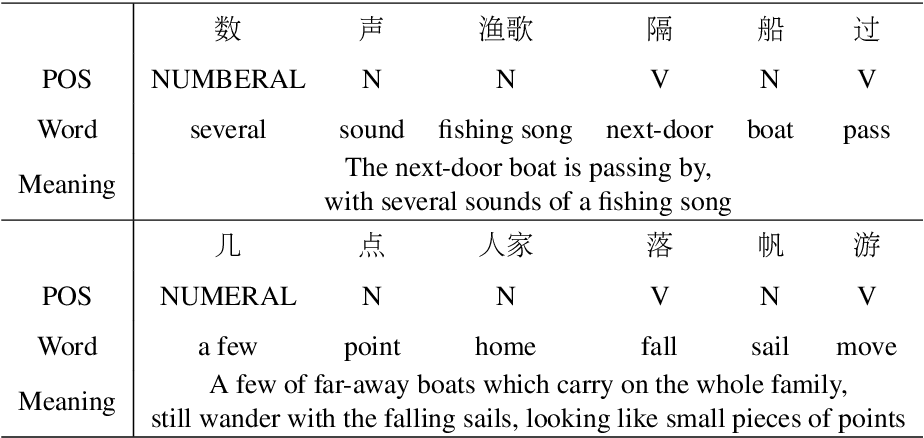 Figure 4 for Generating Major Types of Chinese Classical Poetry in a Uniformed Framework