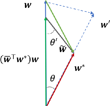 Figure 1 for Provable Robustness of Adversarial Training for Learning Halfspaces with Noise