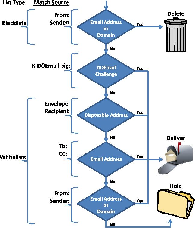 PDF] The Effectiveness of Whitelisting: a User-Study - Semantic Scholar