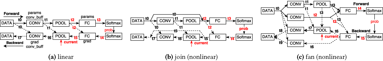 Figure 4 for SuperNeurons: Dynamic GPU Memory Management for Training Deep Neural Networks