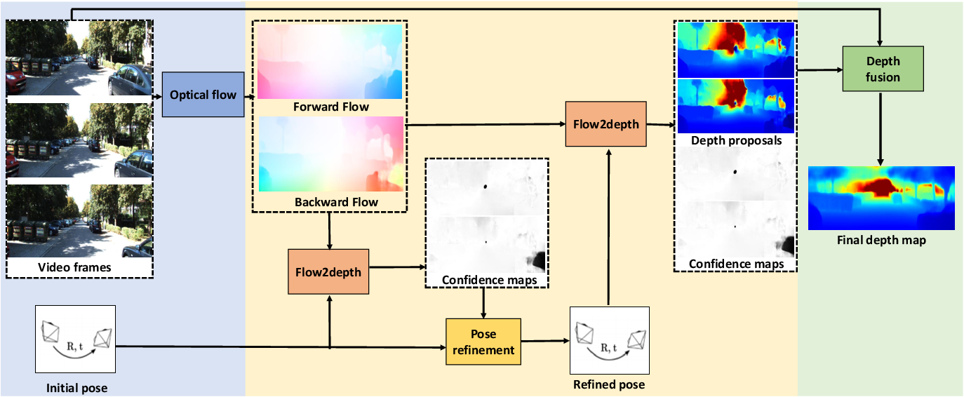 Figure 1 for Video Depth Estimation by Fusing Flow-to-Depth Proposals