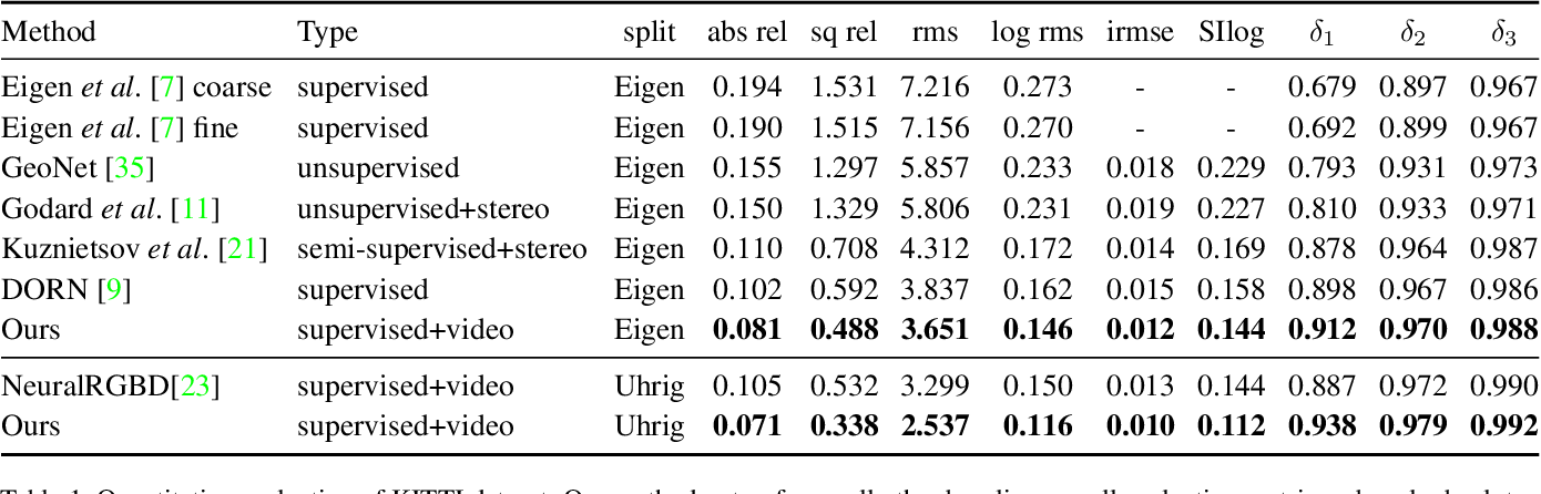 Figure 2 for Video Depth Estimation by Fusing Flow-to-Depth Proposals