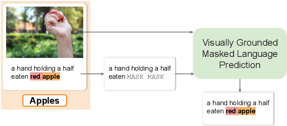 Figure 1 for Visually Grounded Continual Learning of Compositional Semantics