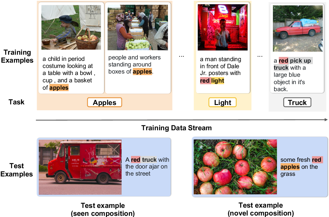 Figure 3 for Visually Grounded Continual Learning of Compositional Semantics