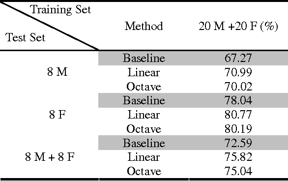 Table 2. Recognition results with gender independent training (n M (or n F) means the training or testing set contains speech data by n male (or female) speakers; the performance is evaluated in syllable accuracy rate, in %))