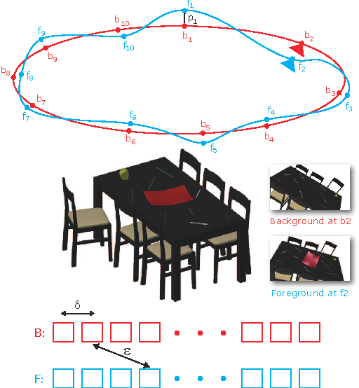 Figure 1 for Fast Approximate Matching of Cell-Phone Videos for Robust Background Subtraction