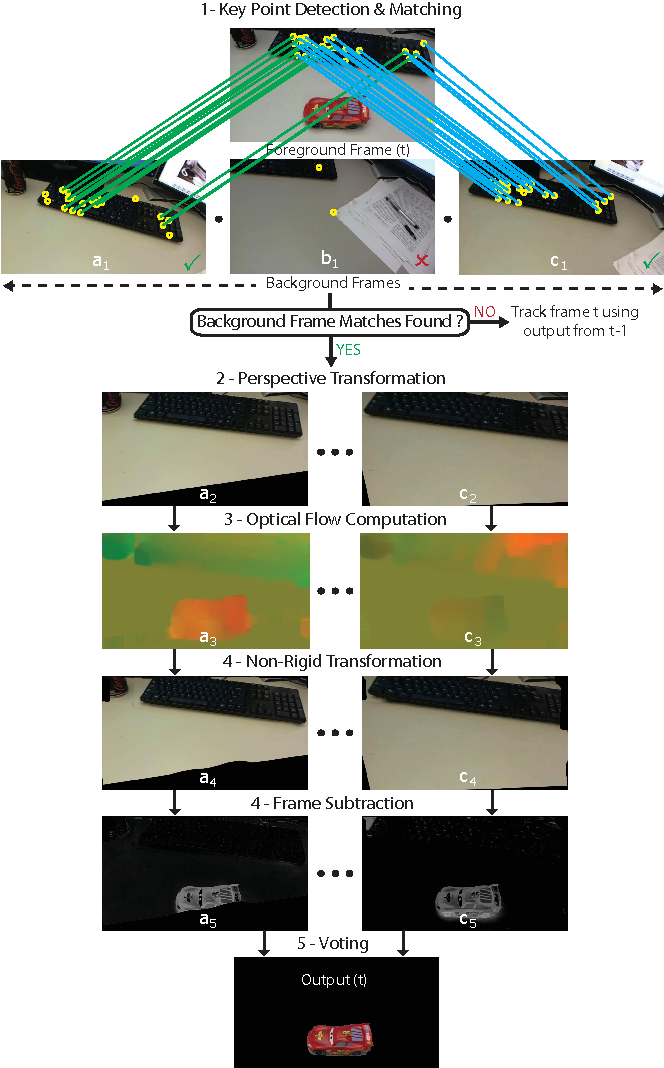 Figure 2 for Fast Approximate Matching of Cell-Phone Videos for Robust Background Subtraction