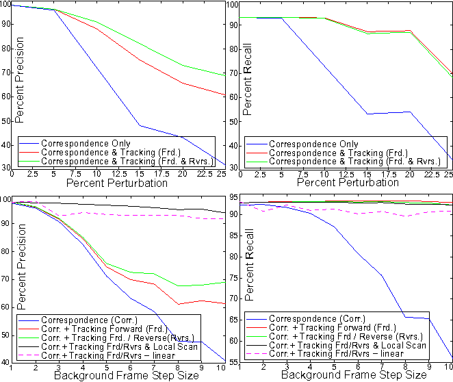 Figure 3 for Fast Approximate Matching of Cell-Phone Videos for Robust Background Subtraction