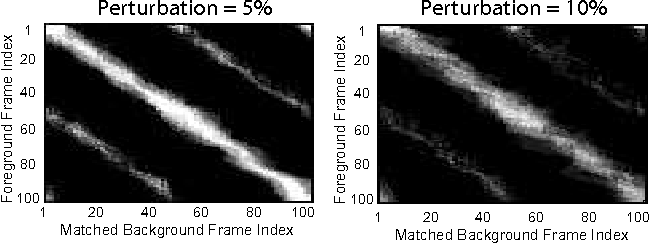 Figure 4 for Fast Approximate Matching of Cell-Phone Videos for Robust Background Subtraction