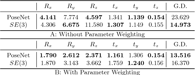 Figure 2 for Computing CNN Loss and Gradients for Pose Estimation with Riemannian Geometry