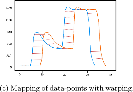 Figure 2 for A Case-Study on the Impact of Dynamic Time Warping in Time Series Regression