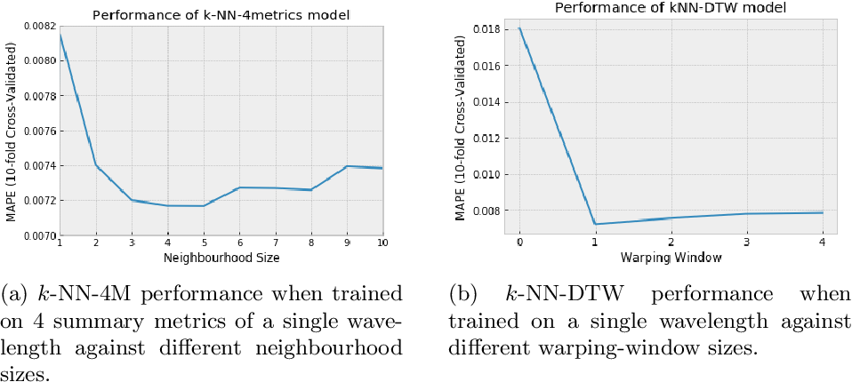 Figure 3 for A Case-Study on the Impact of Dynamic Time Warping in Time Series Regression