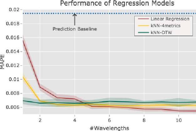 Figure 4 for A Case-Study on the Impact of Dynamic Time Warping in Time Series Regression