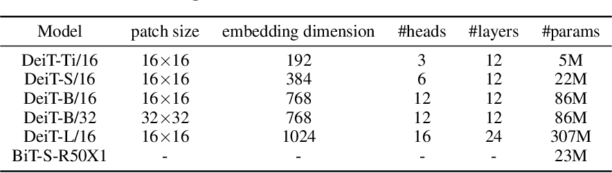 Figure 3 for Delving Deep into the Generalization of Vision Transformers under Distribution Shifts