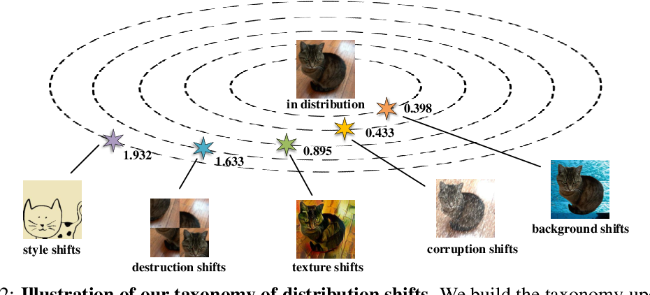 Figure 2 for Delving Deep into the Generalization of Vision Transformers under Distribution Shifts