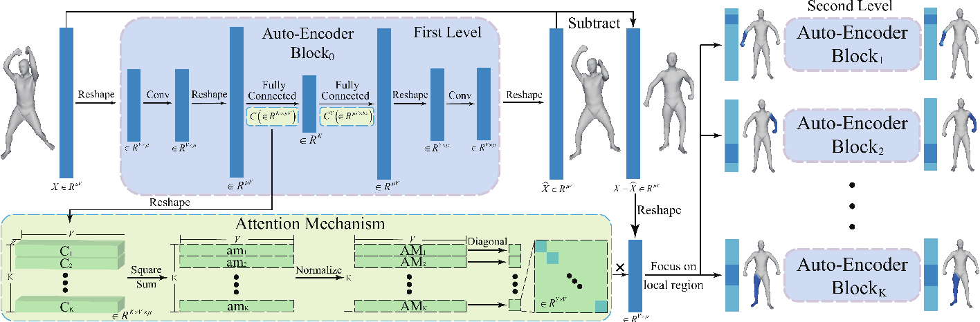 Figure 1 for Multiscale Mesh Deformation Component Analysis with Attention-based Autoencoders