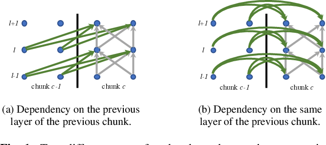 Figure 1 for Wake Word Detection with Streaming Transformers
