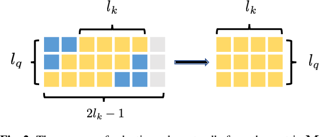 Figure 3 for Wake Word Detection with Streaming Transformers