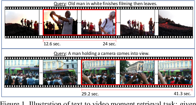 Figure 1 for Weakly Supervised Video Moment Retrieval From Text Queries