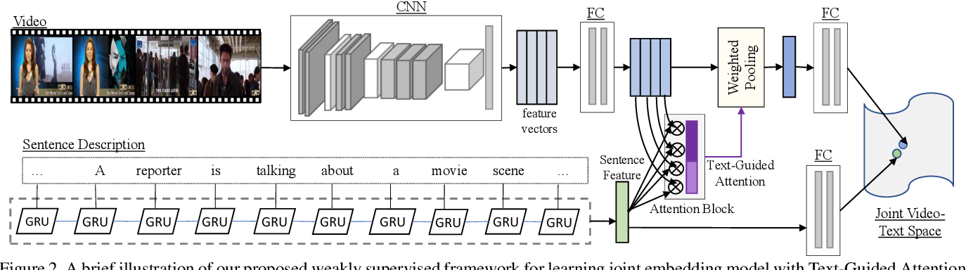 Figure 3 for Weakly Supervised Video Moment Retrieval From Text Queries