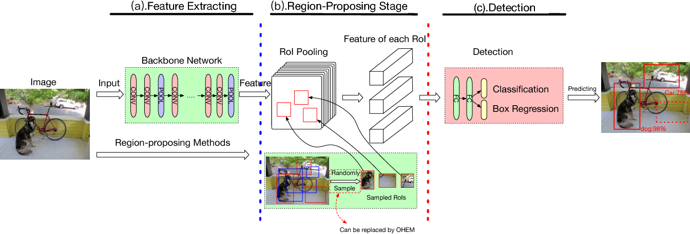 Figure 1 for Loss Rank Mining: A General Hard Example Mining Method for Real-time Detectors