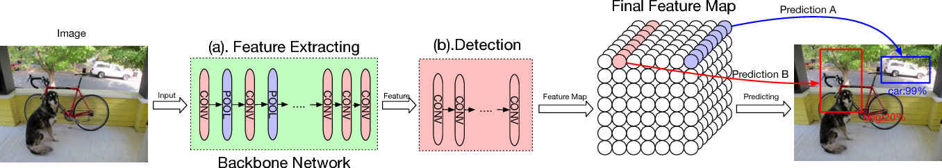 Figure 2 for Loss Rank Mining: A General Hard Example Mining Method for Real-time Detectors