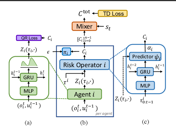 Figure 2 for RMIX: Learning Risk-Sensitive Policies for Cooperative Reinforcement Learning Agents
