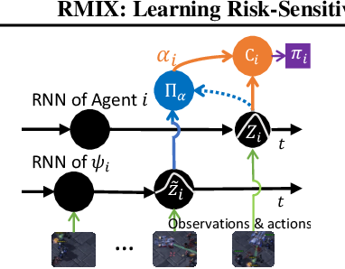 Figure 4 for RMIX: Learning Risk-Sensitive Policies for Cooperative Reinforcement Learning Agents