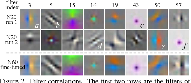 Figure 1 for Deep Network Interpolation for Continuous Imagery Effect Transition