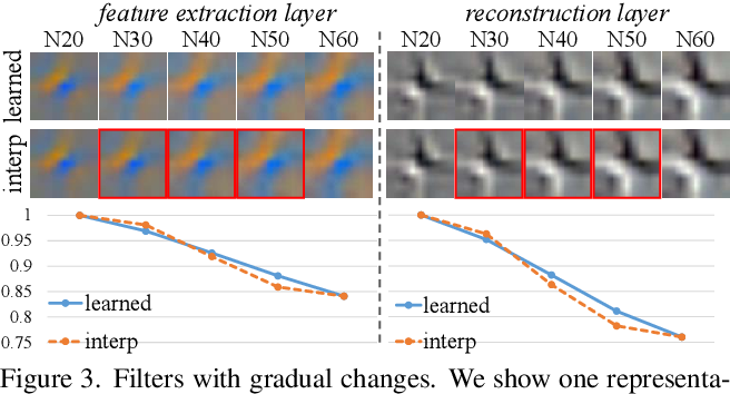 Figure 2 for Deep Network Interpolation for Continuous Imagery Effect Transition