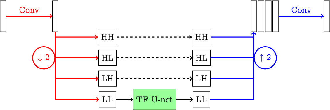 Figure 1 for Sparse $\ell^q$-regularization of inverse problems with deep learning