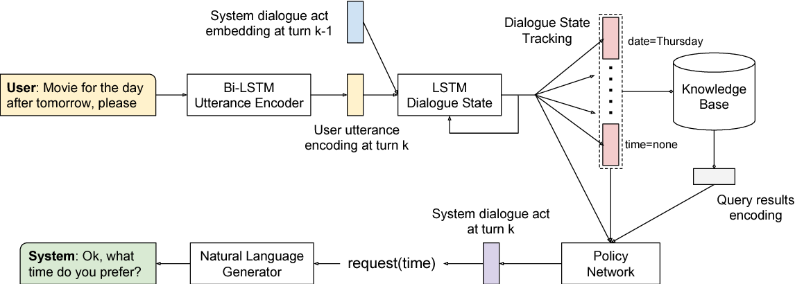 Figure 1 for Dialogue Learning with Human Teaching and Feedback in End-to-End Trainable Task-Oriented Dialogue Systems