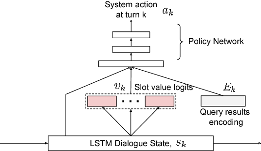 Figure 3 for Dialogue Learning with Human Teaching and Feedback in End-to-End Trainable Task-Oriented Dialogue Systems