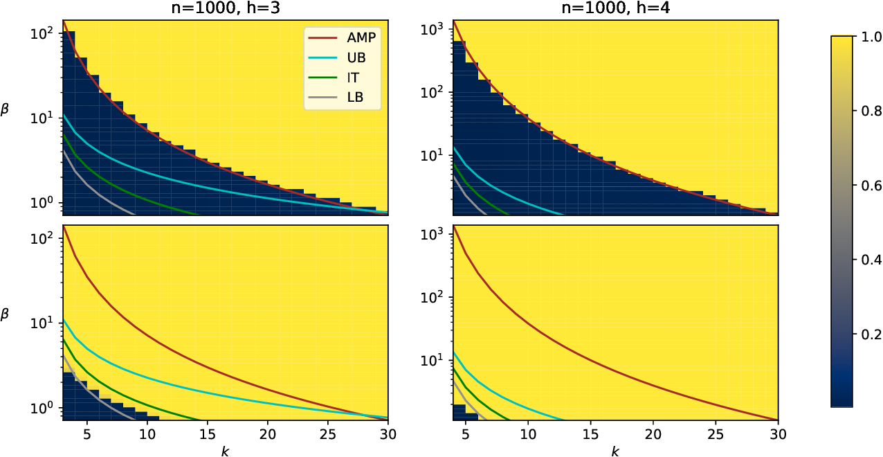 Figure 3 for Statistical and computational thresholds for the planted $k$-densest sub-hypergraph problem