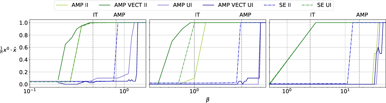 Figure 1 for Statistical and computational thresholds for the planted $k$-densest sub-hypergraph problem