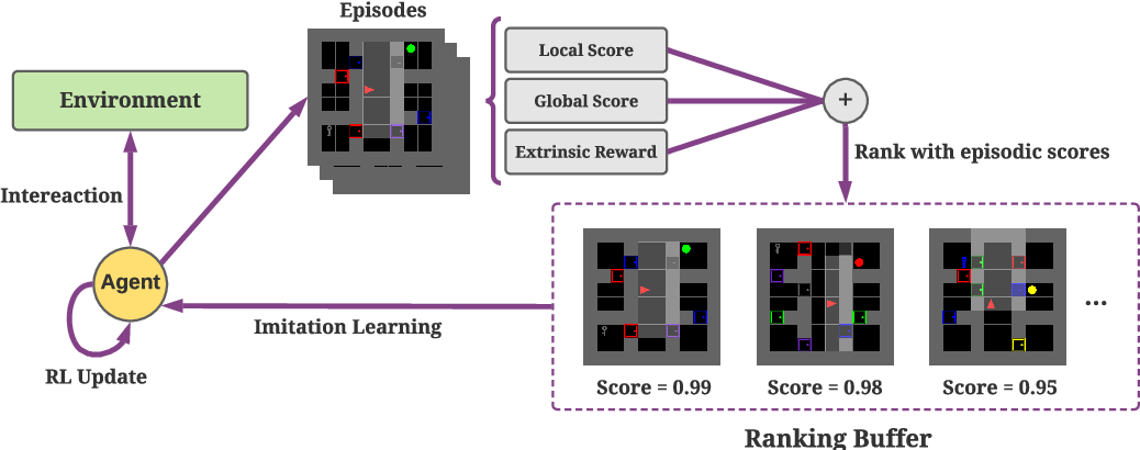 Figure 3 for Rank the Episodes: A Simple Approach for Exploration in Procedurally-Generated Environments