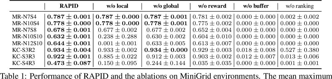 Figure 2 for Rank the Episodes: A Simple Approach for Exploration in Procedurally-Generated Environments