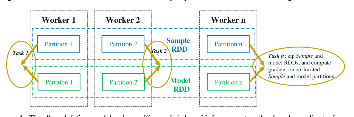Figure 4 for BigDL: A Distributed Deep Learning Framework for Big Data