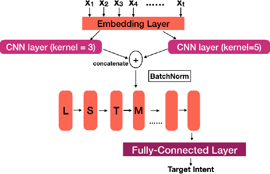 Figure 4 for Acoustics Based Intent Recognition Using Discovered Phonetic Units for Low Resource Languages