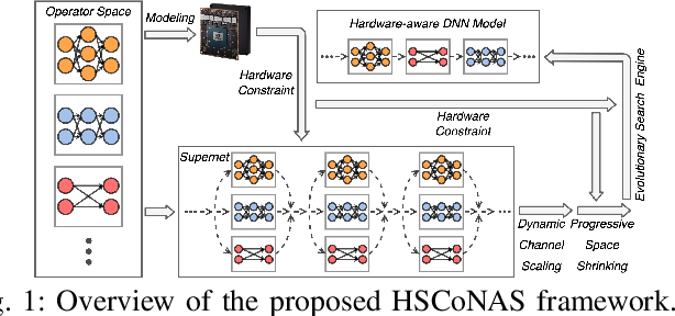 Figure 1 for HSCoNAS: Hardware-Software Co-Design of Efficient DNNs via Neural Architecture Search