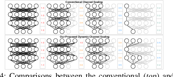 Figure 4 for HSCoNAS: Hardware-Software Co-Design of Efficient DNNs via Neural Architecture Search
