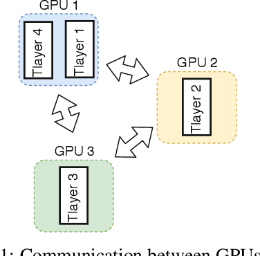 Figure 1 for Ouroboros: On Accelerating Training of Transformer-Based Language Models