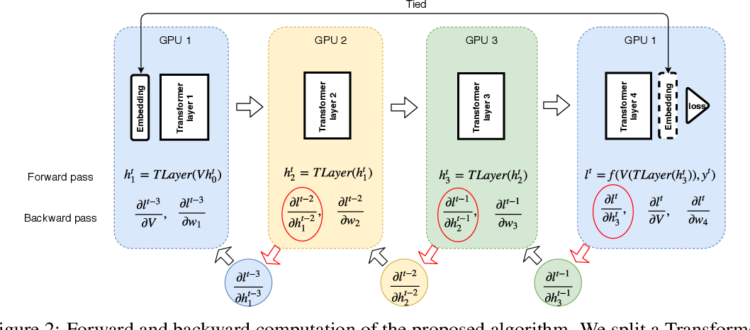 Figure 3 for Ouroboros: On Accelerating Training of Transformer-Based Language Models